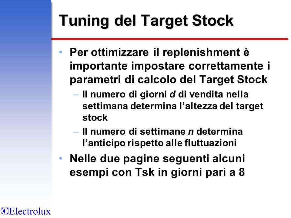 Tuning del Target Stock Per ottimizzare il replenishment è importante impostare correttamente i parametri di calcolo del Target Stock –Il numero di gi