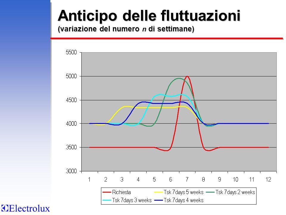 Anticipo delle fluttuazioni (variazione del numero n di settimane)