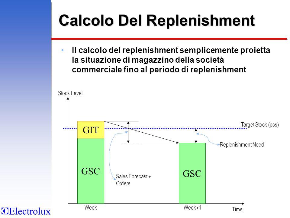 Calcolo Del Replenishment Il calcolo del replenishment semplicemente proietta la situazione di magazzino della società commerciale fino al periodo di replenishment Target Stock (pcs) Stock Level GSC GIT GSC Sales Forecast + Orders Replenishment Need Time WeekWeek+1