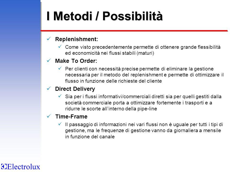 I Metodi / Possibilità Replenishment: Come visto precedentemente permette di ottenere grande flessibilità ed economicità nei flussi stabili (maturi) M