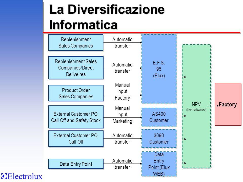 La Diversificazione Informatica Data Entry Point (Elux WEB) Data Entry Point (Elux WEB) 3090 Customer Replenishment Sales Companies Replenishment Sale