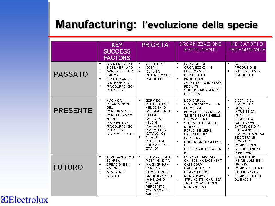 Manufacturing: levoluzione della specie
