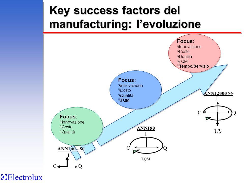 Key success factors del manufacturing: levoluzione ANNI 60 - 80 ANNI 90 ANNI 2000 >> I Q I CQ I CQ T/S TQM Focus: Innovazione Costo Qualità Focus: Innovazione Costo Qualità Focus: Innovazione Costo Qualità TQM Focus: Innovazione Costo Qualità TQM Focus: Innovazione Costo Qualità TQM Tempo/Servizio Focus: Innovazione Costo Qualità TQM Tempo/Servizio C