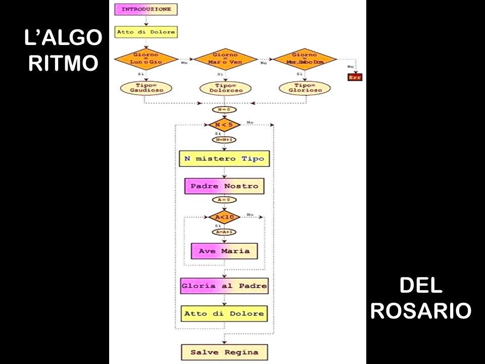 LALGO RITMO DEL ROSARIO