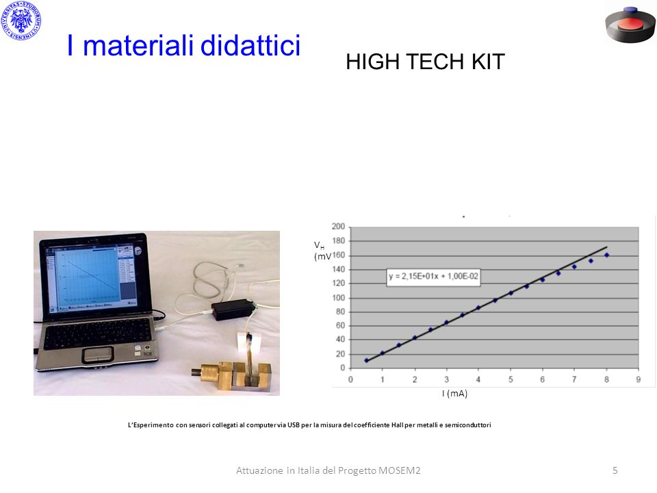 Attuazione in Italia del Progetto MOSEM25 I materiali didattici HIGH TECH KIT V H (mV) I (mA) LEsperimento con sensori collegati al computer via USB p
