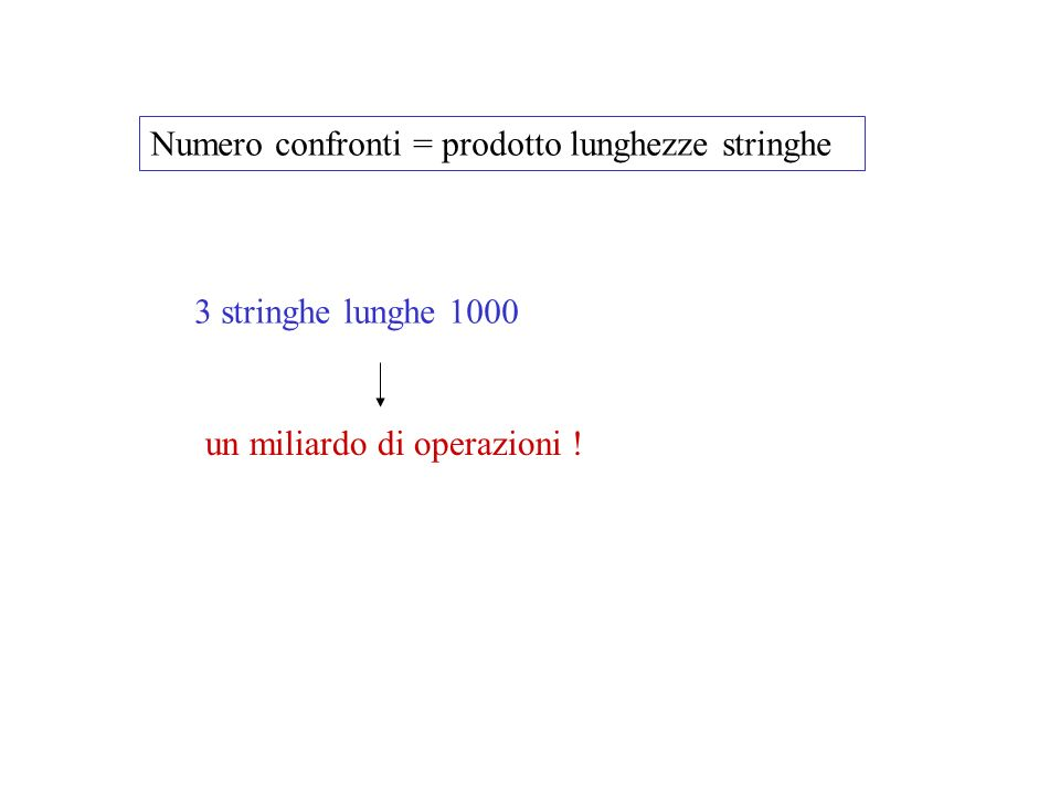 Numero confronti = prodotto lunghezze stringhe 3 stringhe lunghe 1000 un miliardo di operazioni !