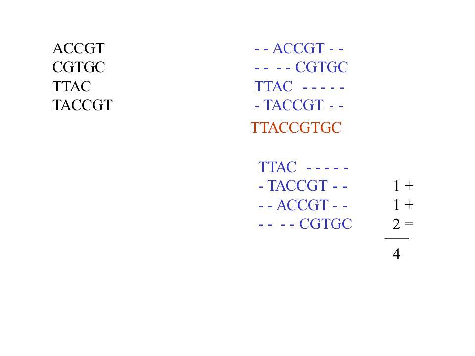 ACCGT CGTGC TTAC TACCGT - - ACCGT - - - - - - CGTGC TTAC - - - - - - TACCGT - - TTAC - - - - - - TACCGT - - - - ACCGT - - - - - - CGTGC 1 + 2 = ___ 4