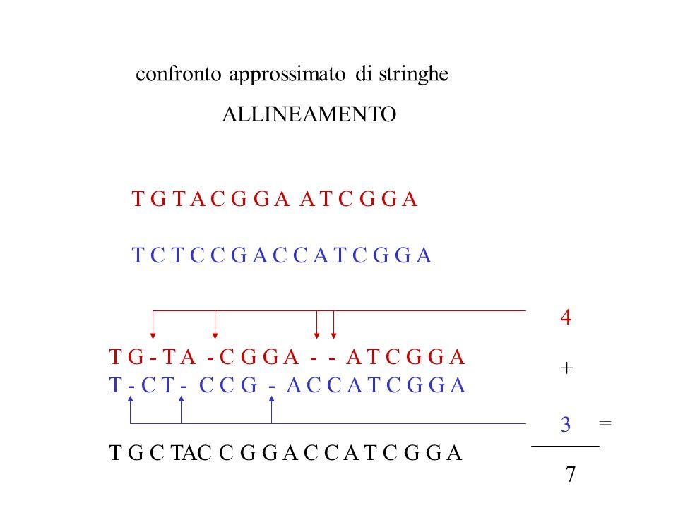 confronto approssimato di stringhe ALLINEAMENTO T G - T A - C G G A - - A T C G G A T - C T - C C G - A C C A T C G G A T G T A C G G A A T C G G A T
