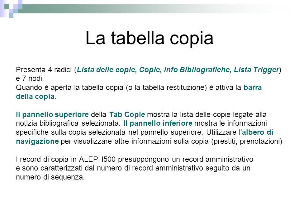 La tabella copia Presenta 4 radici (Lista delle copie, Copie, Info Bibliografiche, Lista Trigger) e 7 nodi.