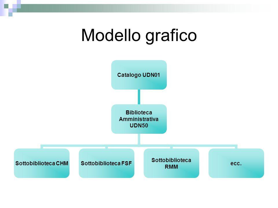 Modello grafico Catalogo UDN01 Biblioteca Amministrativa UDN50 Sottobiblioteca CHM Sottobiblioteca FSF Sottobiblioteca RMM ecc.