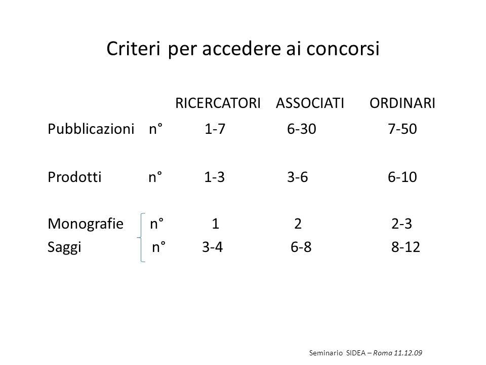 Criteri per accedere ai concorsi RICERCATORI ASSOCIATIORDINARI Pubblicazioni n° 1-7 6-30 7-50 Prodotti n° 1-3 3-6 6-10 Monografie n° 1 2 2-3 Saggi n° 3-4 6-8 8-12 Seminario SIDEA – Roma 11.12.09