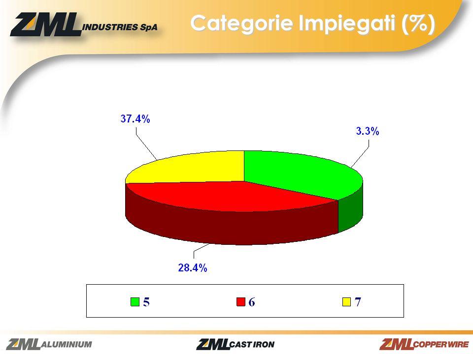 Categorie Impiegati (%)