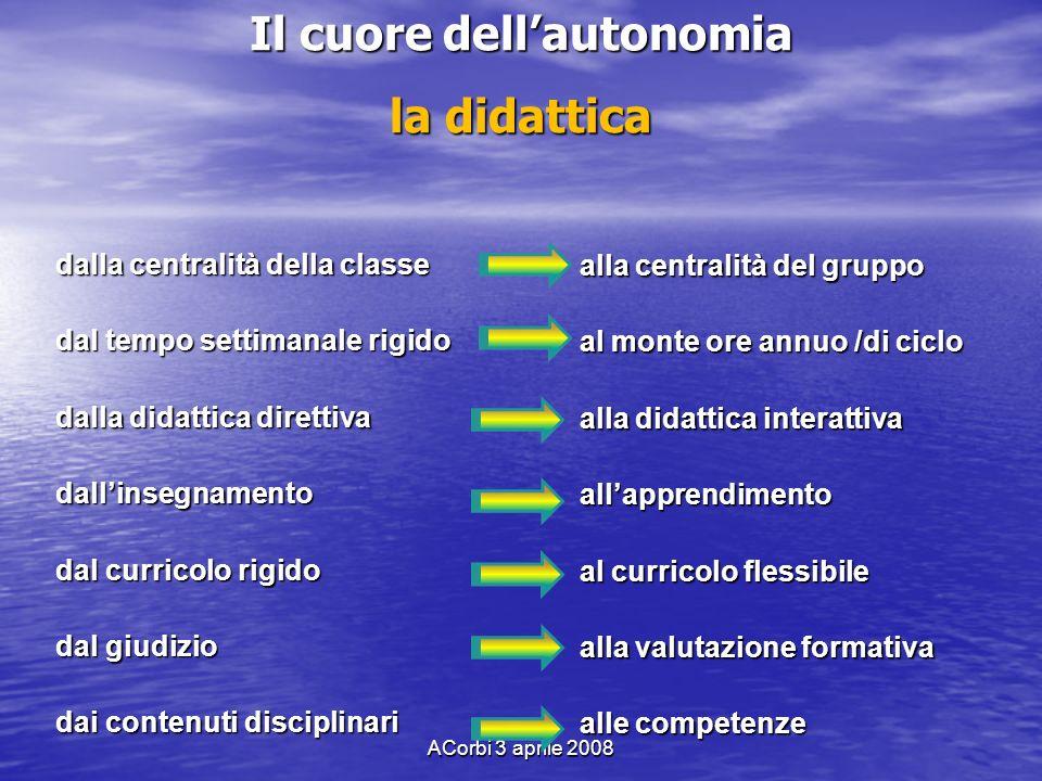 ACorbi 3 aprile 2008 Il cuore dellautonomia la didattica dalla centralità della classe dal tempo settimanale rigido dalla didattica direttiva dallinse