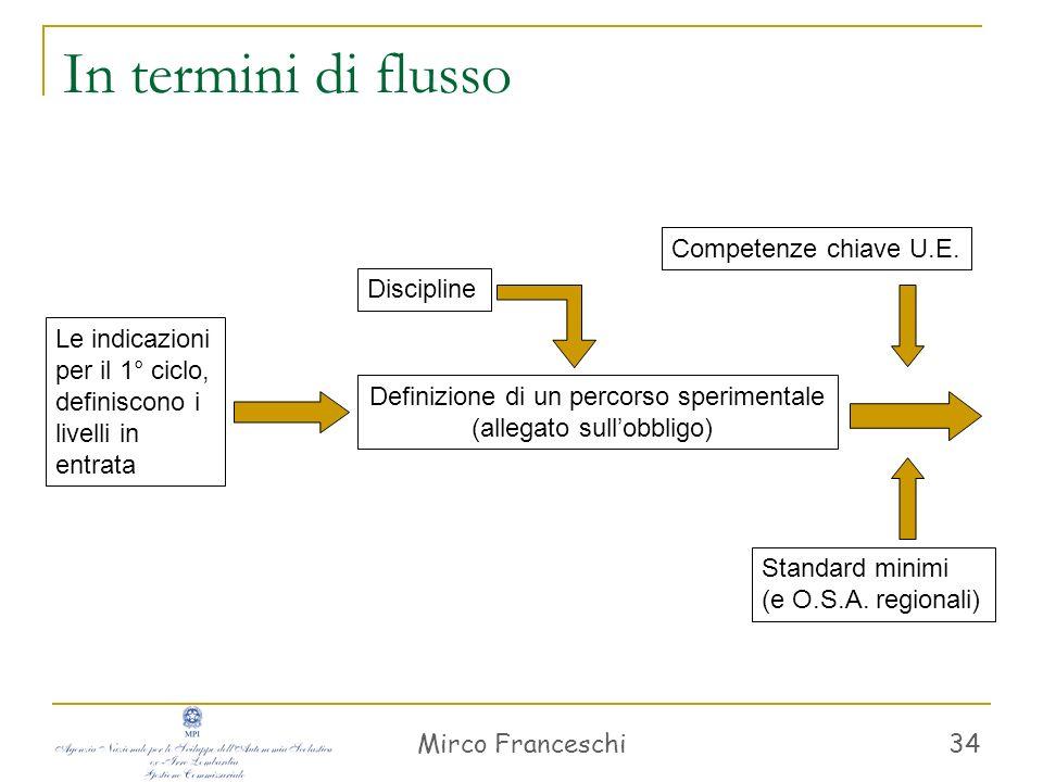 Mirco Franceschi 34 In termini di flusso Le indicazioni per il 1° ciclo, definiscono i livelli in entrata Definizione di un percorso sperimentale (all