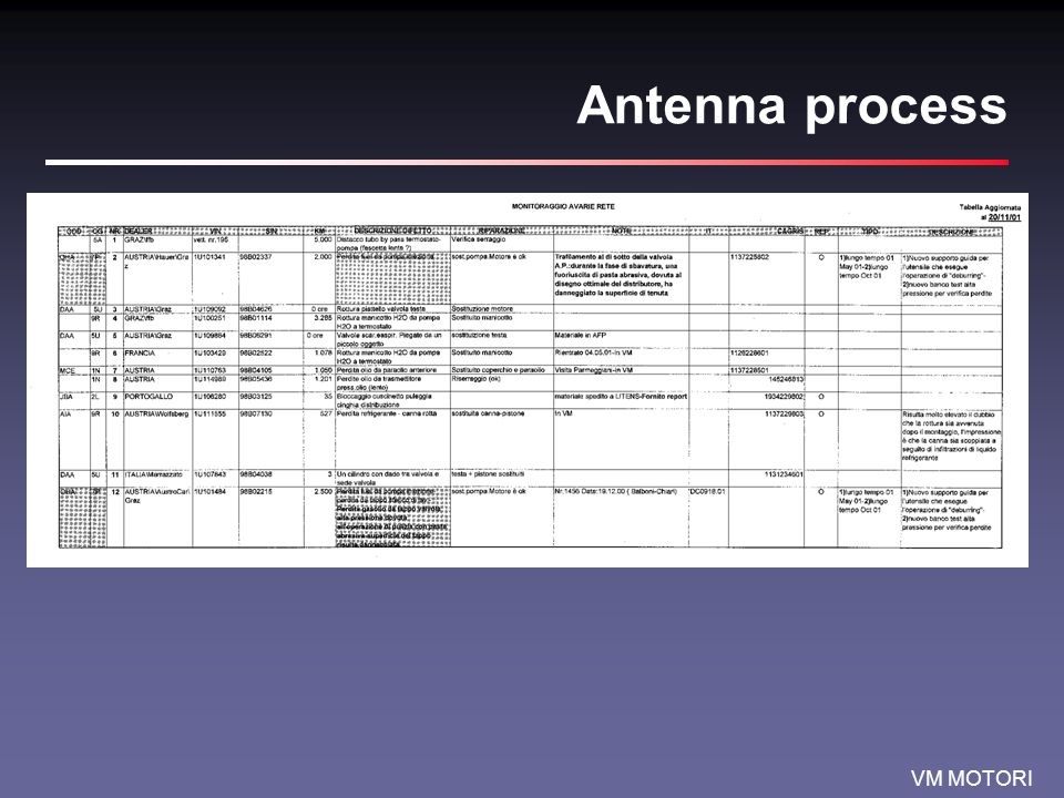 VM MOTORI Antenna process