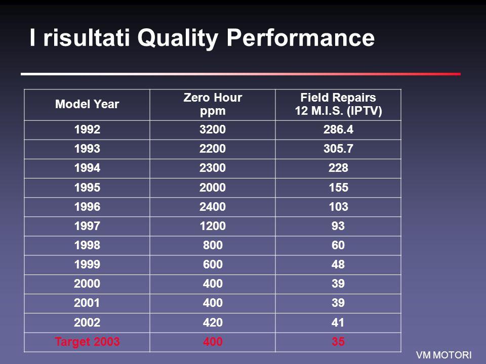 VM MOTORI I risultati Quality Performance Model Year Zero Hour ppm Field Repairs 12 M.I.S.