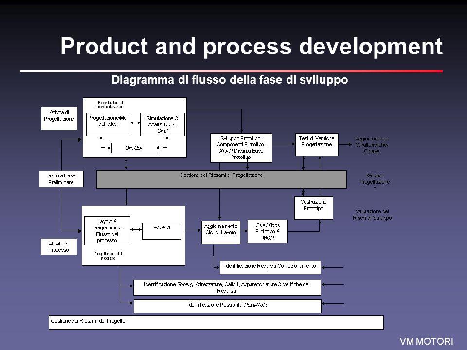 VM MOTORI Product and process development Diagramma di flusso della fase di sviluppo