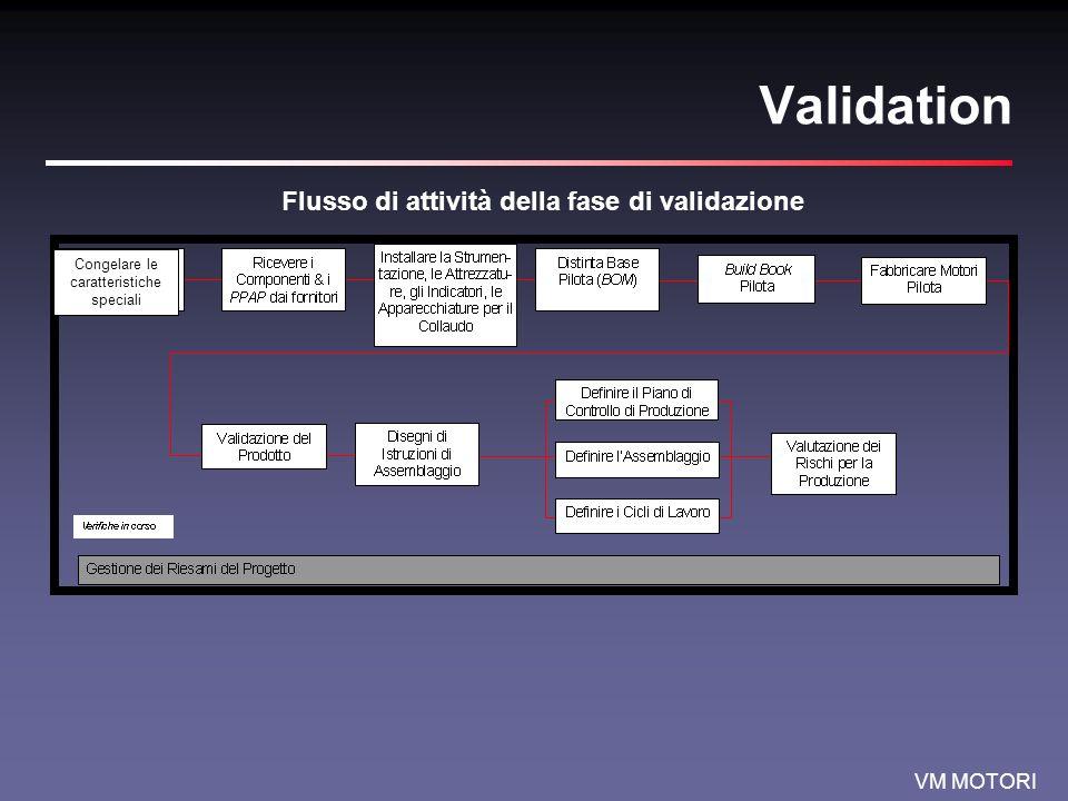 VM MOTORI Validation Flusso di attività della fase di validazione Congelare le caratteristiche speciali