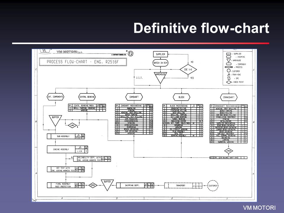 VM MOTORI Definitive flow-chart