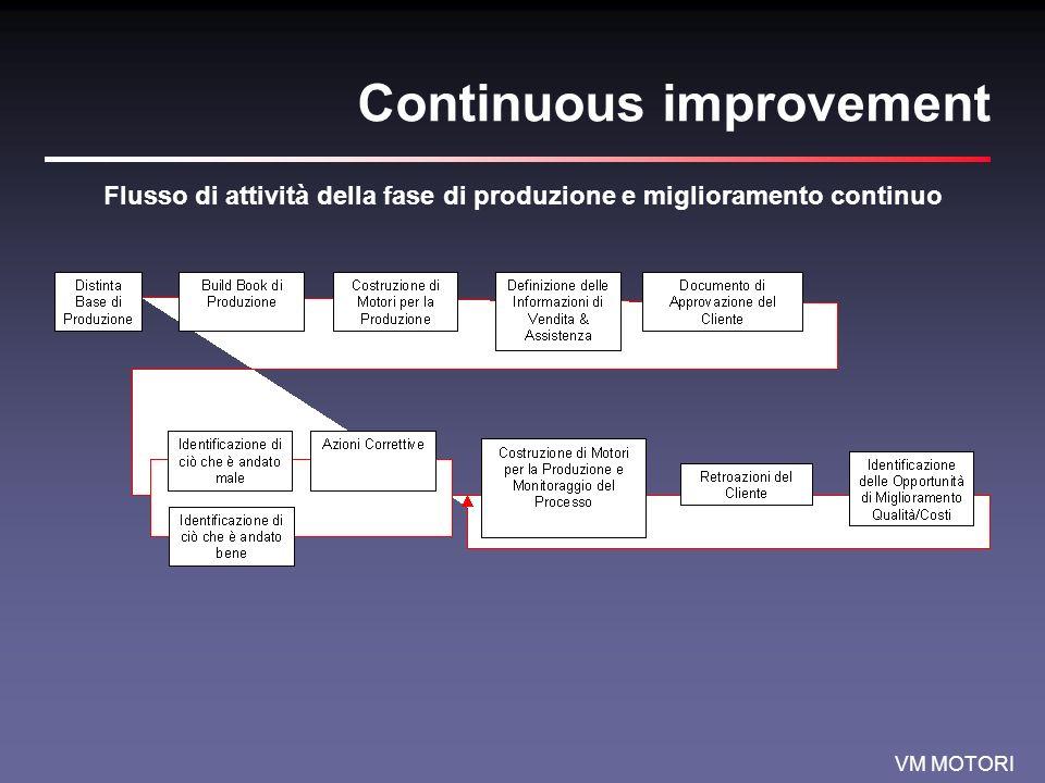 VM MOTORI Continuous improvement Flusso di attività della fase di produzione e miglioramento continuo
