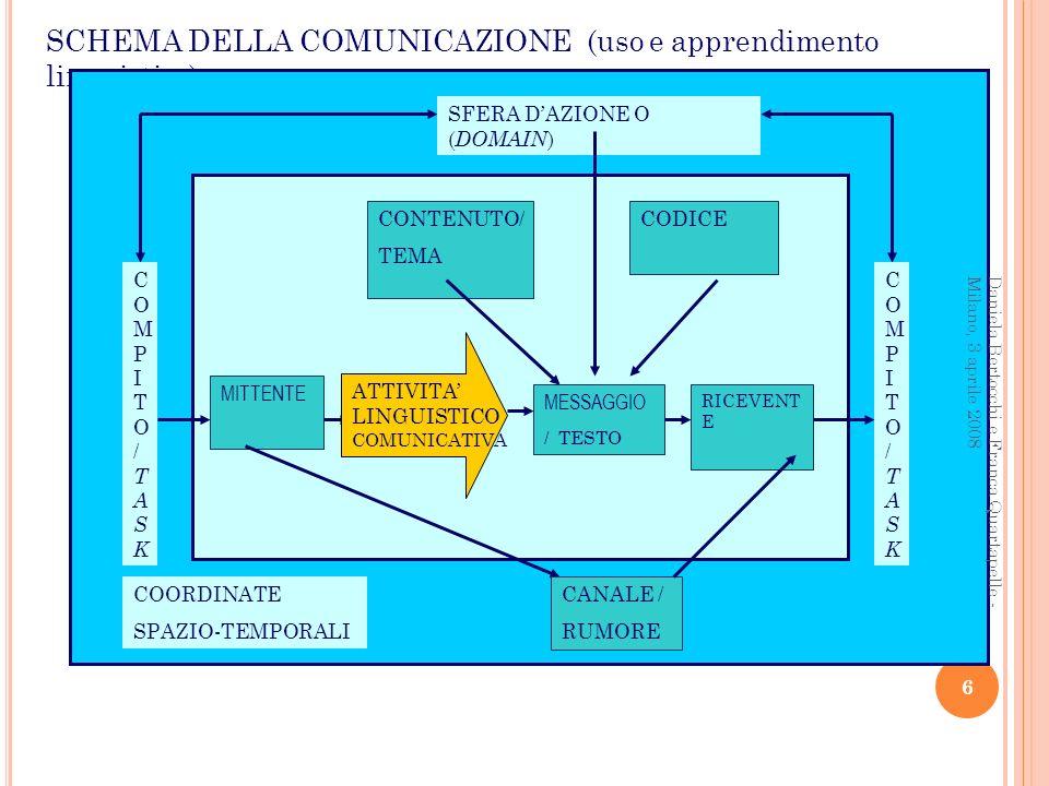 SCHEMA DELLA COMUNICAZIONE (uso e apprendimento linguistico) COORDINATE SPAZIO-TEMPORALI SFERA DAZIONE O ( DOMAIN ) COMPITO/TASKCOMPITO/TASK COMPITO/T