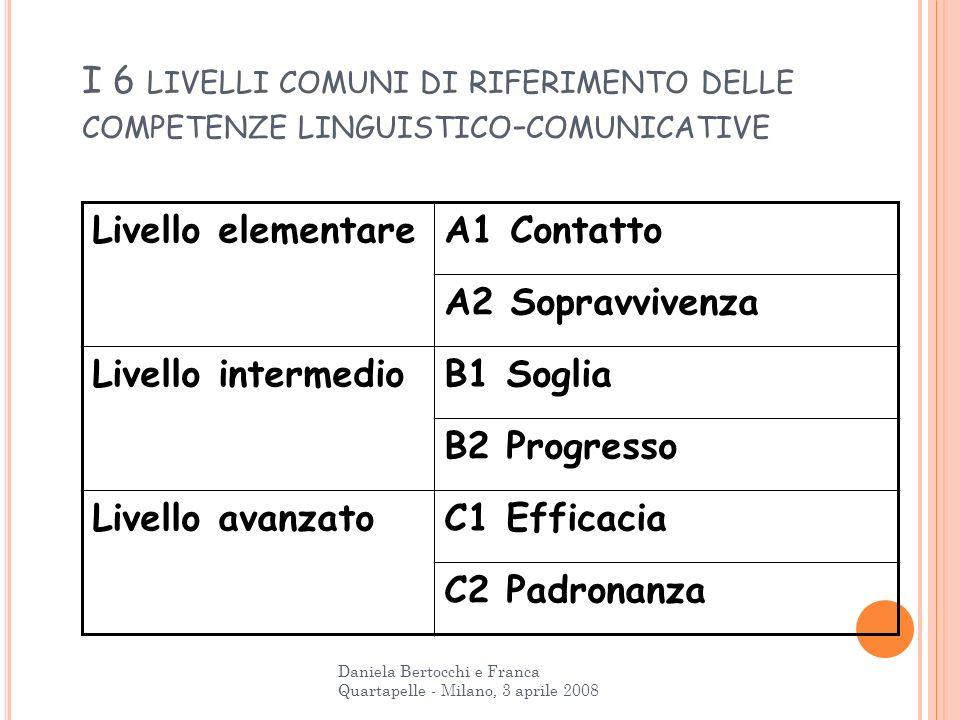 I 6 LIVELLI COMUNI DI RIFERIMENTO DELLE COMPETENZE LINGUISTICO - COMUNICATIVE Livello elementareA1 Contatto A2 Sopravvivenza Livello intermedioB1 Sogl