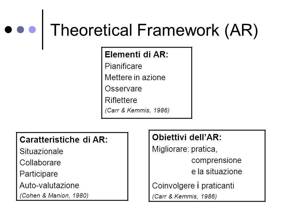 Theoretical Framework (AR) Caratteristiche di AR: Situazionale Collaborare Participare Auto-valutazione (Cohen & Manion, 1980) Obiettivi dellAR: Migliorare: pratica, comprensione e la situazione Coinvolgere i praticanti (Carr & Kemmis, 1986) Elementi di AR: Pianificare Mettere in azione Osservare Riflettere (Carr & Kemmis, 1986)