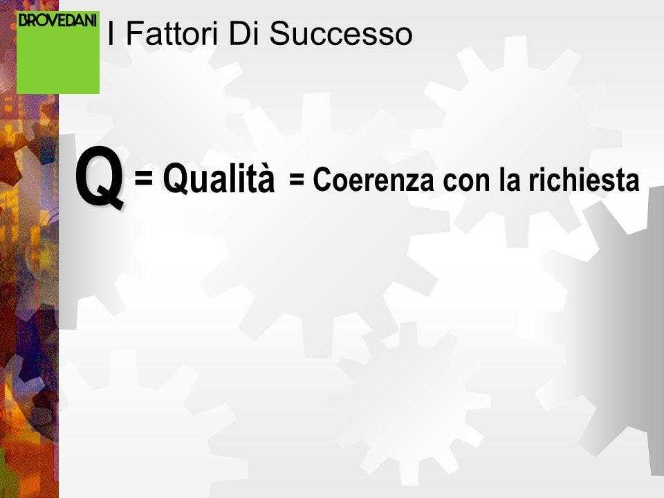 I Fattori Di Successo Q = Qualità = Coerenza con la richiesta