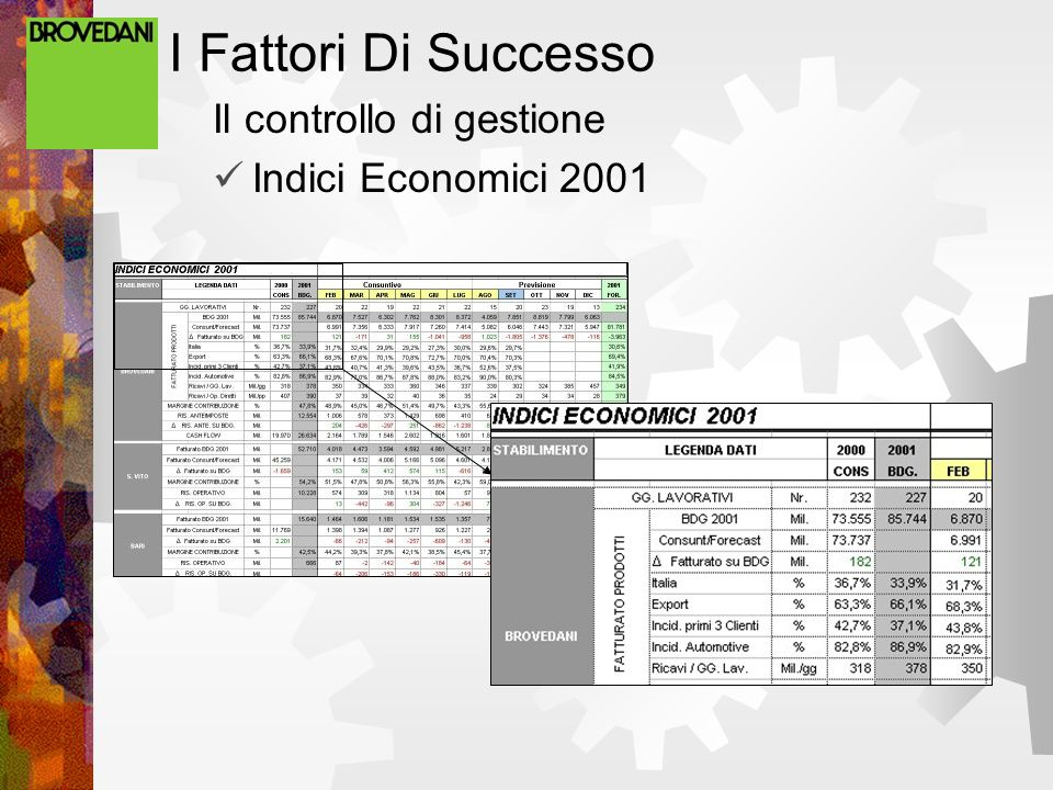 I Fattori Di Successo Il controllo di gestione Indici Economici 2001