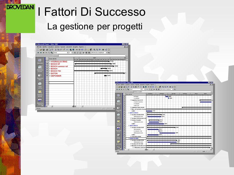 I Fattori Di Successo La gestione per progetti