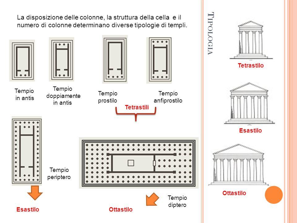 T IPOLOGIA La disposizione delle colonne, la struttura della cella e il numero di colonne determinano diverse tipologie di templi. Tempio in antis Tem