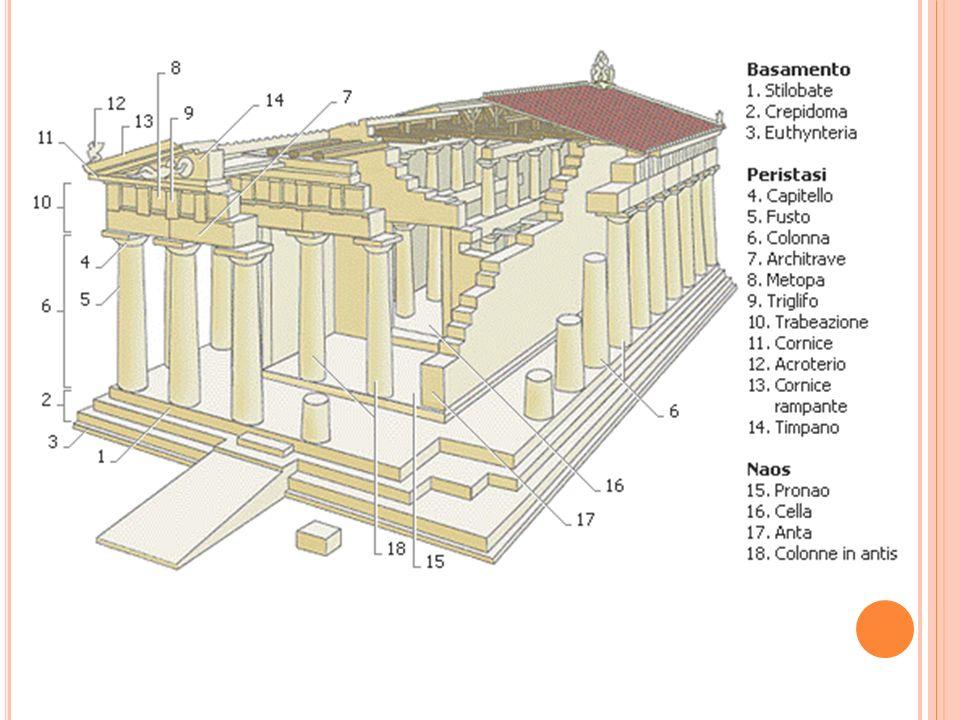 O RDINI O C ANONI Con il termine ORDINE O CANONE i greci indicavano le regole o gli schemi che fissavano le forme, le dimensioni e i rapporti proporzionali dei singoli elementi che compongono il tempio.