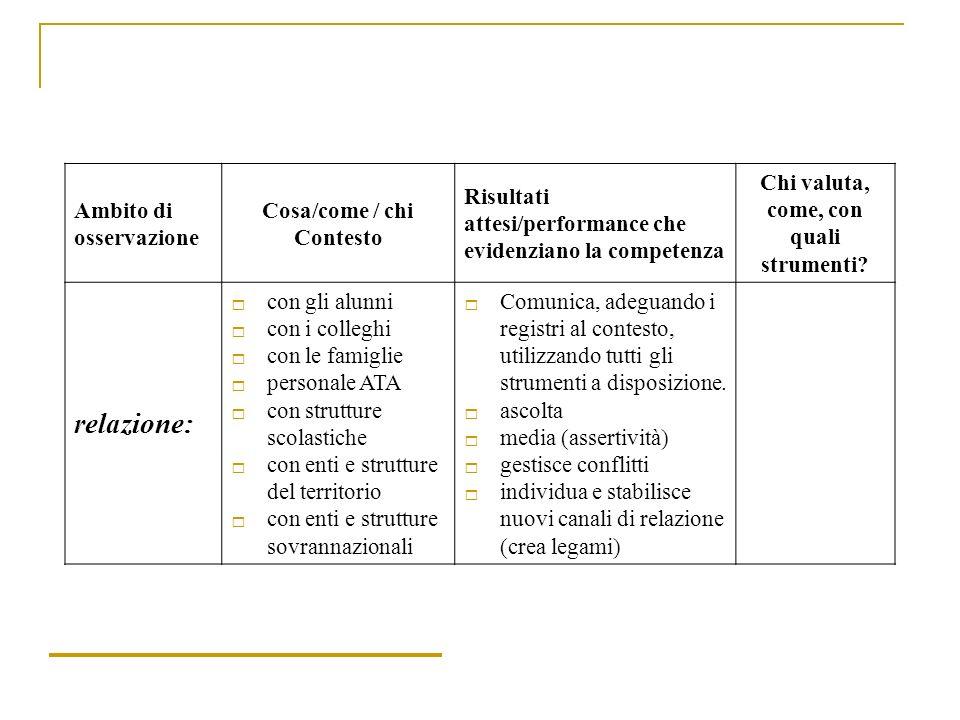 Ambito di osservazione Cosa/come / chi Contesto Risultati attesi/performance che evidenziano la competenza Chi valuta, come, con quali strumenti? rela