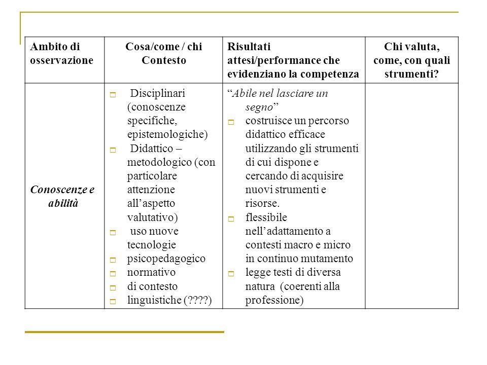 Ambito di osservazione Cosa/come / chi Contesto Risultati attesi/performance che evidenziano la competenza Chi valuta, come, con quali strumenti? Cono