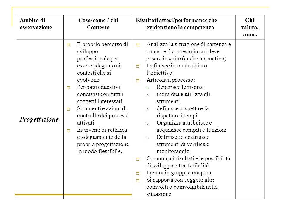 Ambito di osservazione Cosa/come / chi Contesto Risultati attesi/performance che evidenziano la competenza Chi valuta, come, Progettazione Il proprio