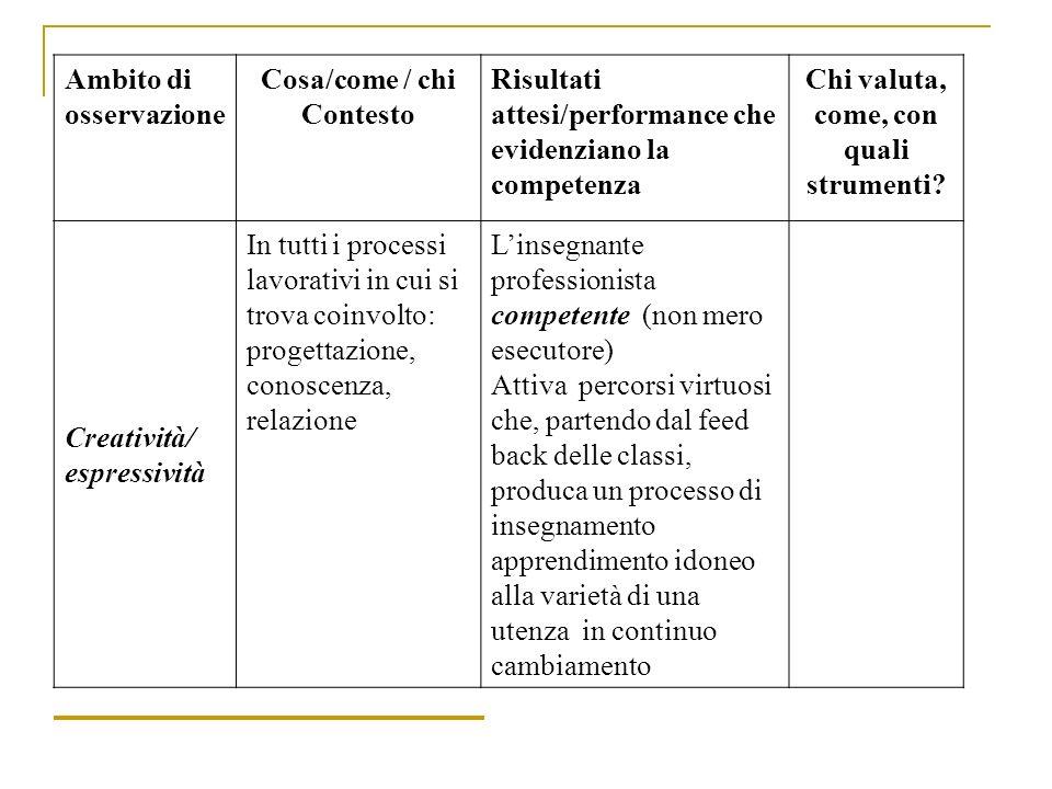 Ambito di osservazione Cosa/come / chi Contesto Risultati attesi/performance che evidenziano la competenza Chi valuta, come, con quali strumenti? Crea