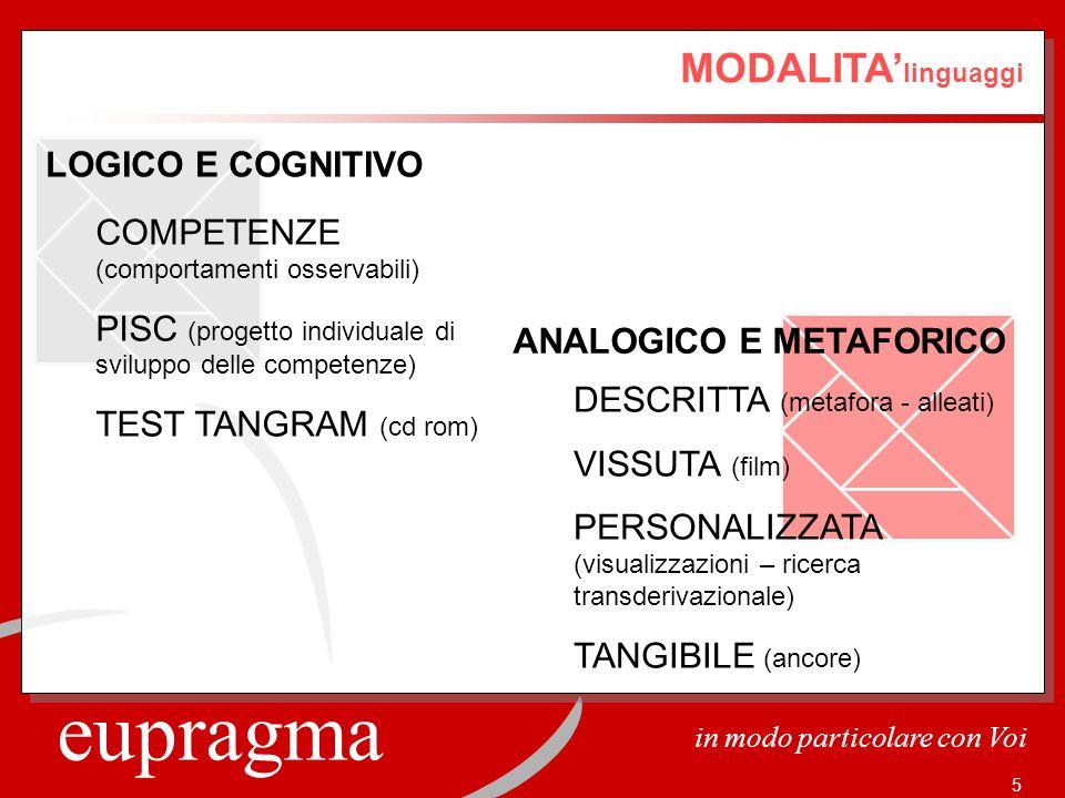 eupragma in modo particolare con Voi 5 MODALITA linguaggi LOGICO E COGNITIVO ANALOGICO E METAFORICO COMPETENZE (comportamenti osservabili) PISC (proge