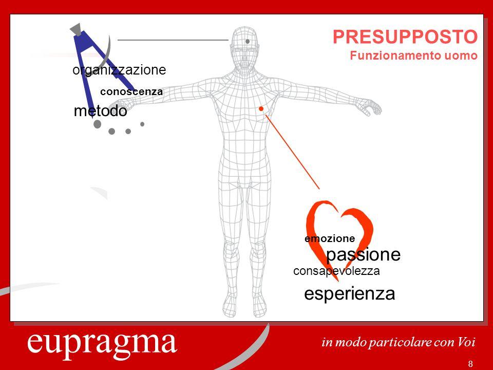 eupragma in modo particolare con Voi 8 consapevolezza emozione passione esperienza organizzazione metodo conoscenza PRESUPPOSTO Funzionamento uomo