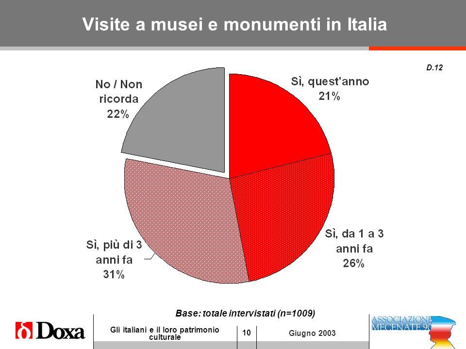 10 Gli italiani e il loro patrimonio culturale Giugno 2003 Visite a musei e monumenti in Italia D.12 Base: totale intervistati (n=1009)