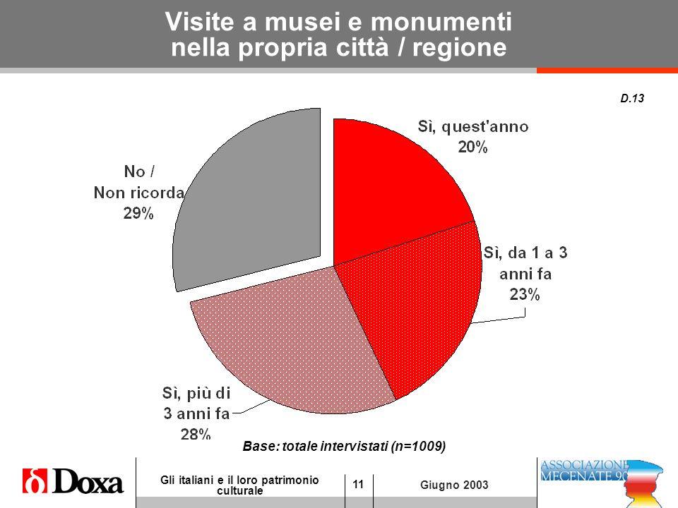 11 Gli italiani e il loro patrimonio culturale Giugno 2003 Visite a musei e monumenti nella propria città / regione D.13 Base: totale intervistati (n=1009)