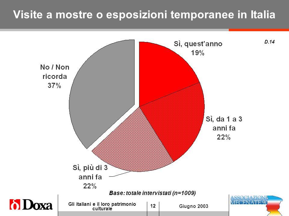 12 Gli italiani e il loro patrimonio culturale Giugno 2003 Visite a mostre o esposizioni temporanee in Italia D.14 Base: totale intervistati (n=1009)
