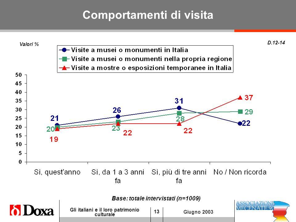 13 Gli italiani e il loro patrimonio culturale Giugno 2003 Comportamenti di visita D.12-14 Valori % Base: totale intervistati (n=1009)