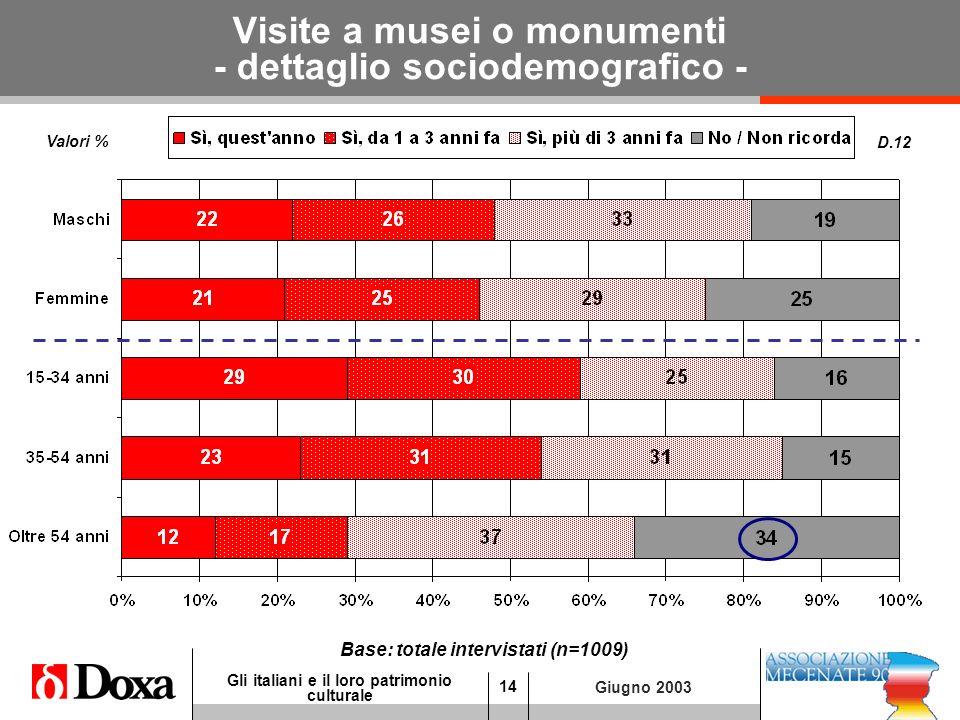 14 Gli italiani e il loro patrimonio culturale Giugno 2003 Visite a musei o monumenti - dettaglio sociodemografico - D.12 Base: totale intervistati (n=1009) Valori %