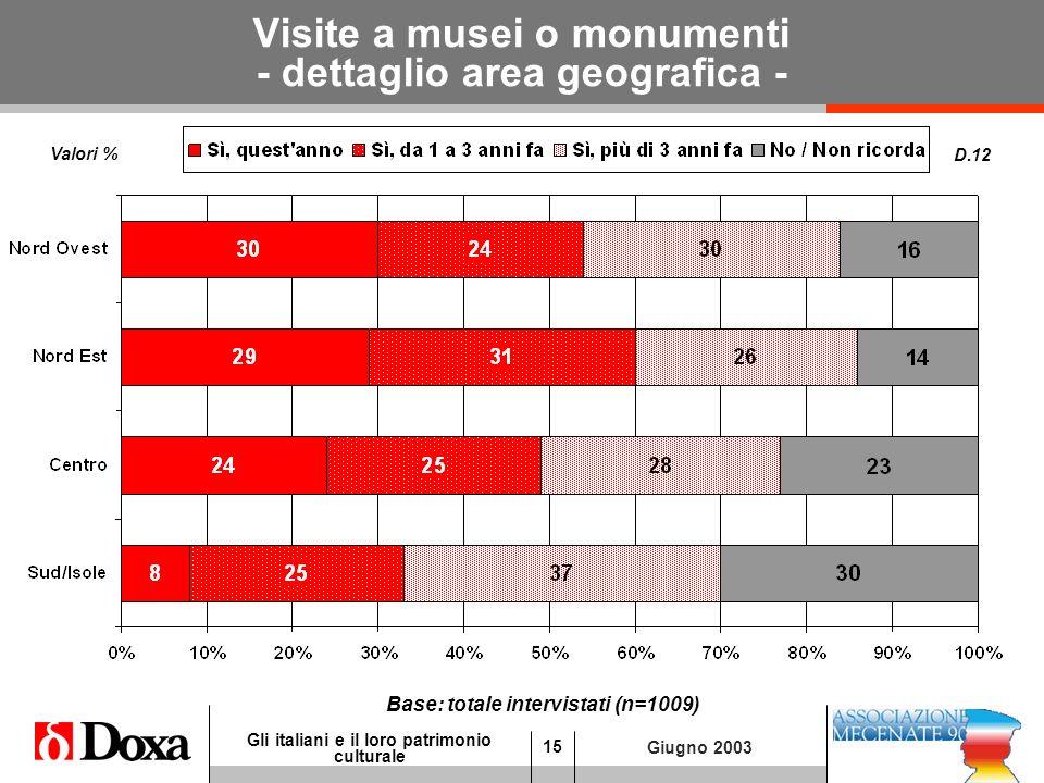 15 Gli italiani e il loro patrimonio culturale Giugno 2003 Visite a musei o monumenti - dettaglio area geografica - D.12 Base: totale intervistati (n=1009) Valori %