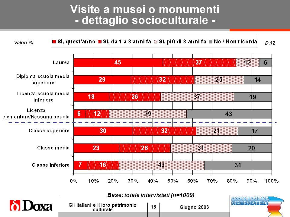 16 Gli italiani e il loro patrimonio culturale Giugno 2003 Visite a musei o monumenti - dettaglio socioculturale - D.12 Base: totale intervistati (n=1009) Valori %