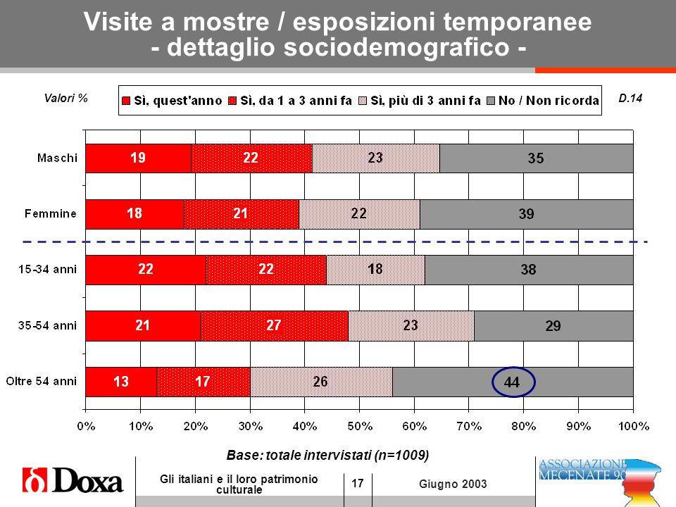 17 Gli italiani e il loro patrimonio culturale Giugno 2003 Visite a mostre / esposizioni temporanee - dettaglio sociodemografico - D.14 Valori % Base: totale intervistati (n=1009)