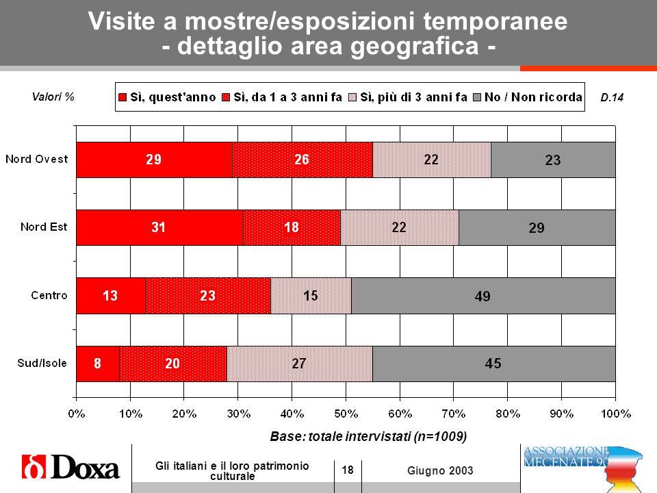 18 Gli italiani e il loro patrimonio culturale Giugno 2003 Visite a mostre/esposizioni temporanee - dettaglio area geografica - D.14 Base: totale intervistati (n=1009) Valori %