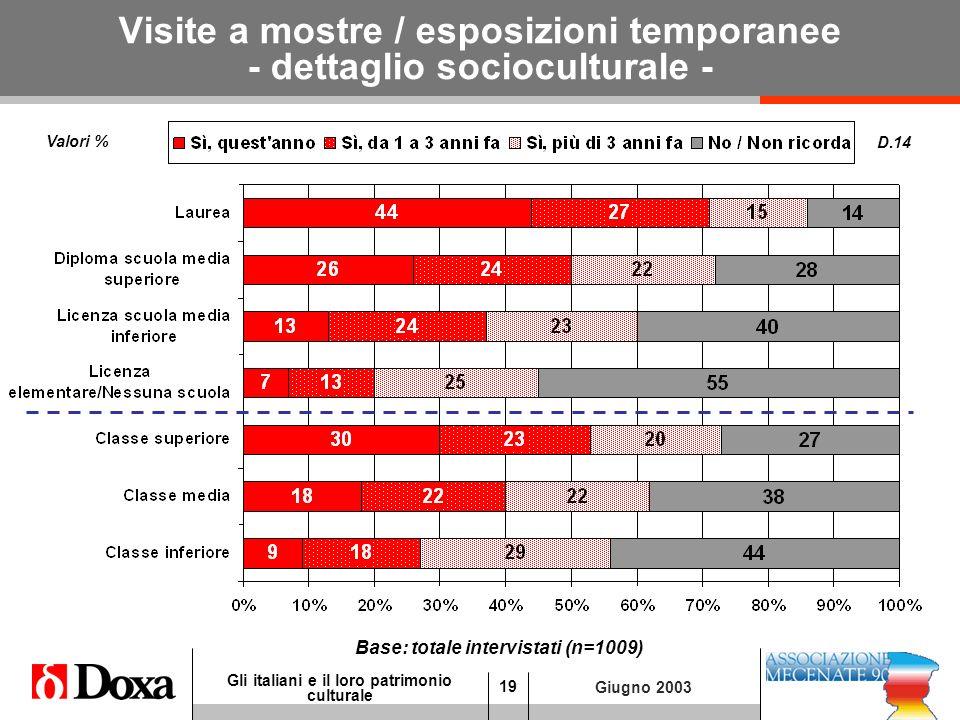 19 Gli italiani e il loro patrimonio culturale Giugno 2003 Visite a mostre / esposizioni temporanee - dettaglio socioculturale - D.14 Base: totale intervistati (n=1009) Valori %
