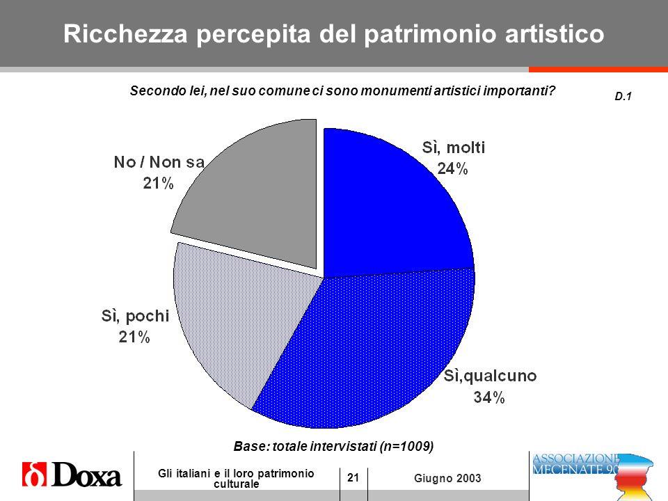 21 Gli italiani e il loro patrimonio culturale Giugno 2003 Ricchezza percepita del patrimonio artistico D.1 Base: totale intervistati (n=1009) Secondo lei, nel suo comune ci sono monumenti artistici importanti