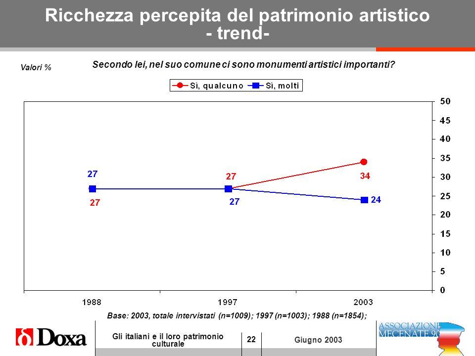 22 Gli italiani e il loro patrimonio culturale Giugno 2003 Ricchezza percepita del patrimonio artistico - trend- Secondo lei, nel suo comune ci sono monumenti artistici importanti.